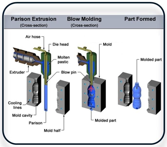 مقایسه دستگاه تزریق بادی با دستگاه اکستروژن بادی